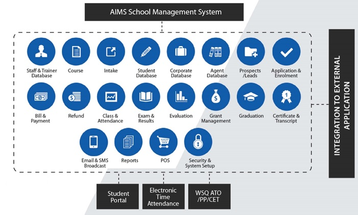 School Management System (AIMS) Overview